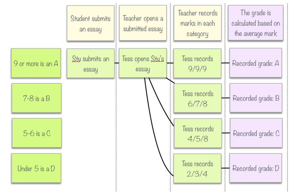 Feature Mapping - a simpler path from stories to executable ... on