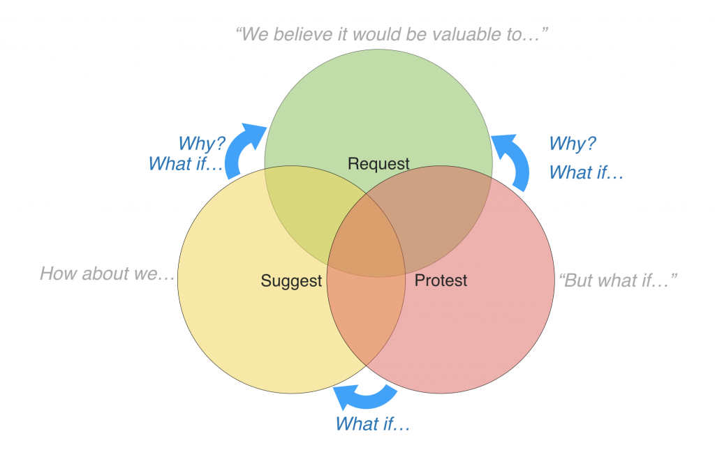 Request, Suggest, and Protest - the roles of a Three Amigos Requirements Discovery workshop